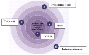 struttura concentrica dell'ambiente comunicativo secondo il modello del social networks