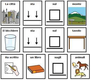 La città sta sul monte - Il bicchiere sta sul tavolo - Ha scritto un libro sugli animali